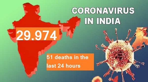 Total number of Covid-19 cases in the country mounted to 29,974 on Tuesday